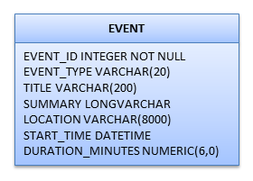 how to get date from csv in java