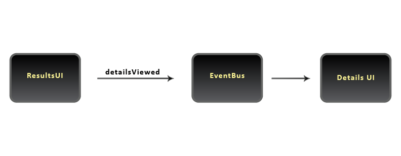 Event Bus - Details viewed event