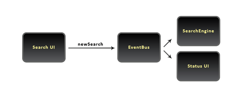 Event Bus - New Search event