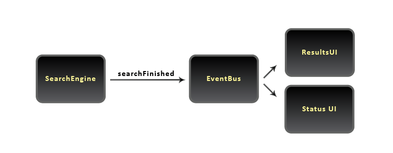 Event Bus - Search finished event