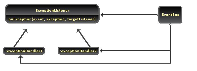 Java Event Bus - Exception Classes