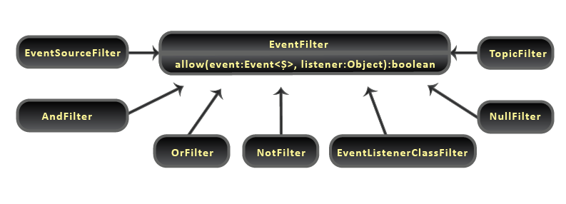 Java Event Bus - Filter Classes