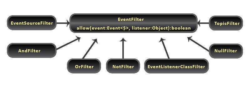 Java Event Bus - Filter Classes