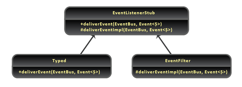 Java Event Bus - Listener Classes