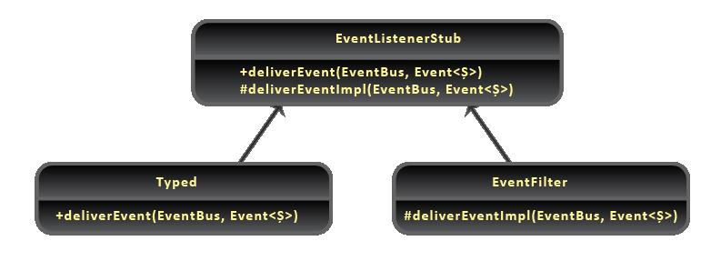 Java Event Bus - Listener Classes