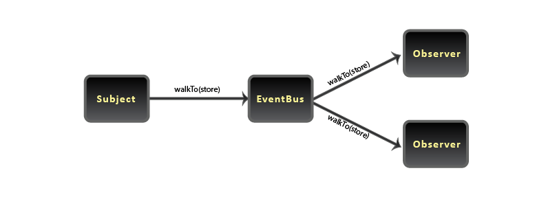 Java Event Bus - One Call, Many Receivers
