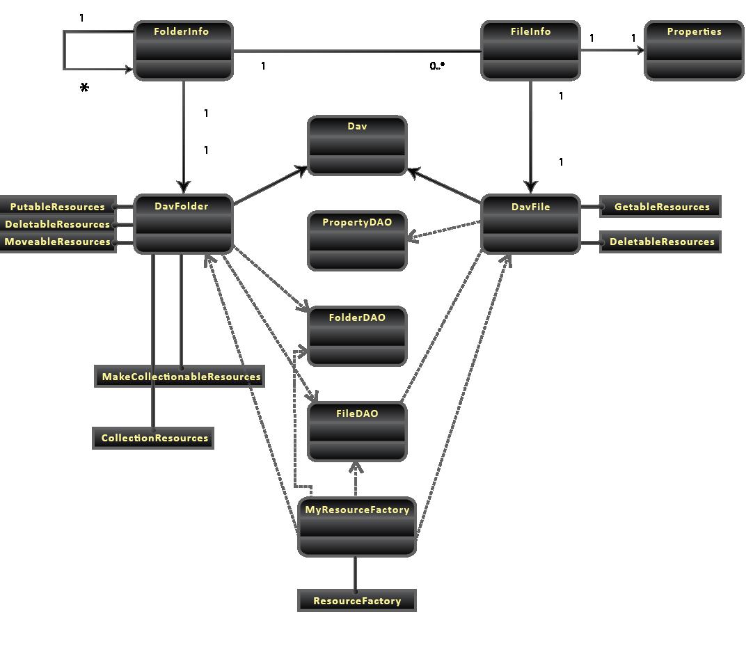WebDAV - Class Diagram