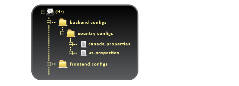 WebDAV - Filesystem Structure