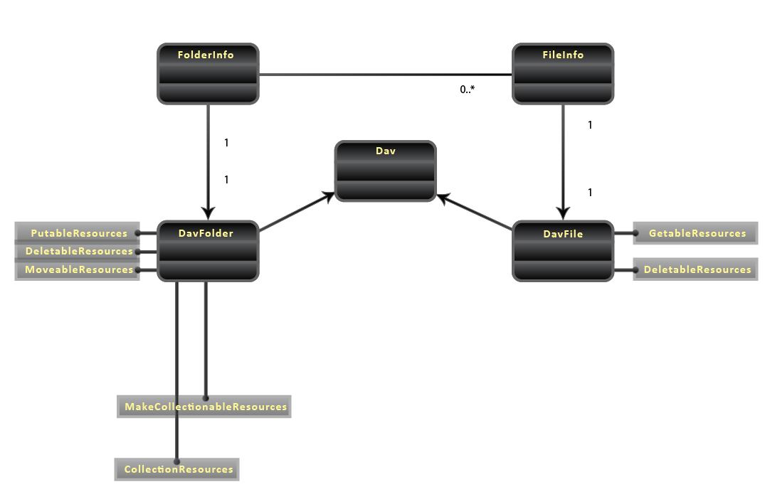 WebDAV - Implementation