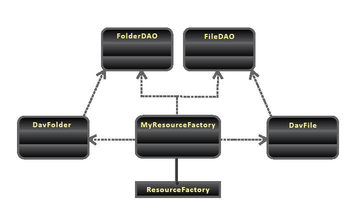 WebDAV - MyResourceFactory Implementation