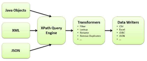 How to Query Java Objects with XPath