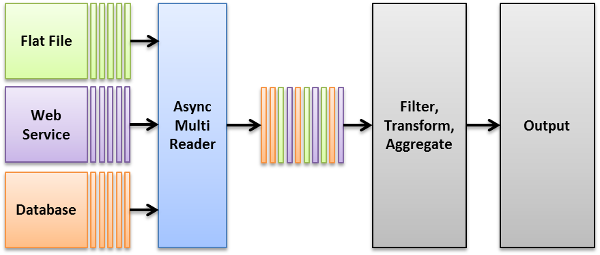 How to read data in parallel using AsyncMultiReader