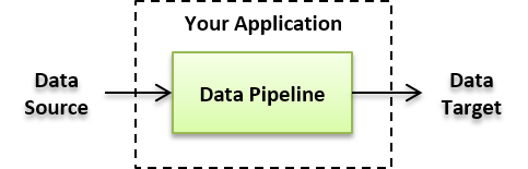 What is Data Pipeline - Data Pipeline